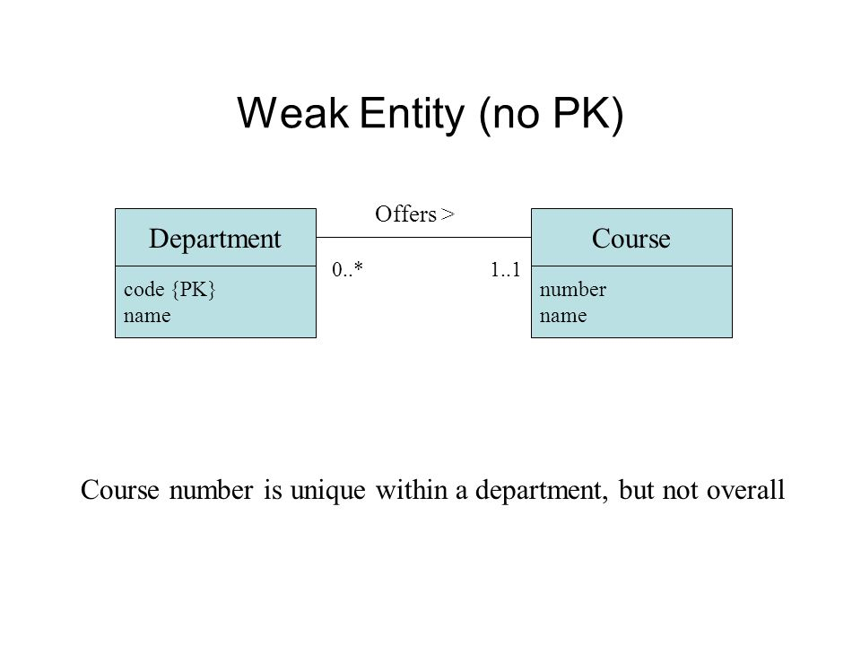 Weak Entity (no PK) Department code {PK} name Course number name Offers > 1..10..* Course number is unique within a department, but not overall