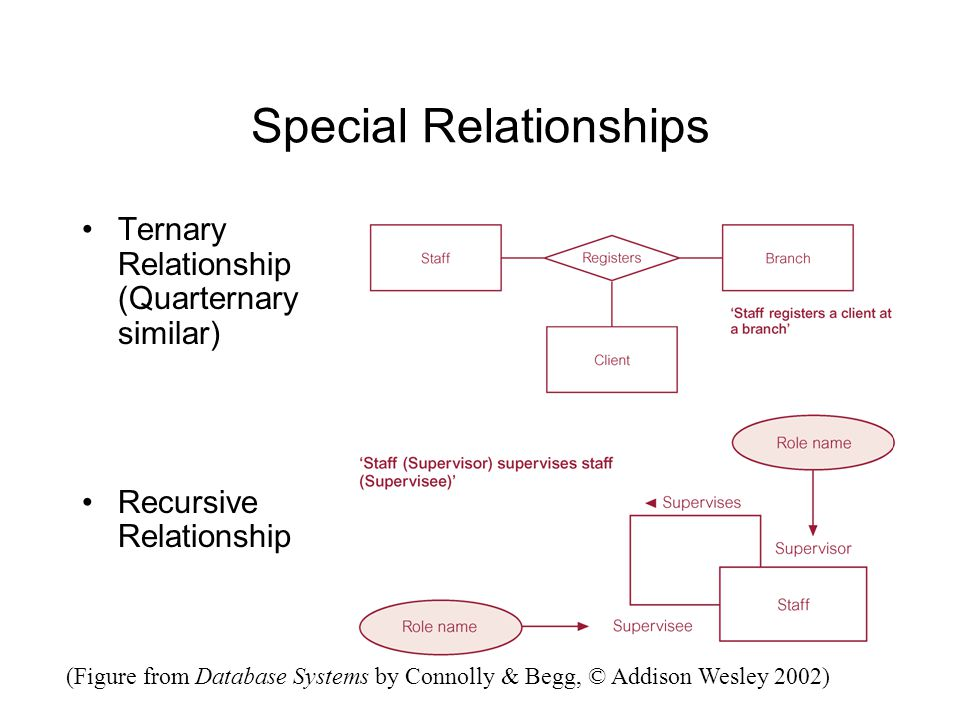 Special Relationships Ternary Relationship (Quarternary similar) Recursive Relationship (Figure from Database Systems by Connolly & Begg, © Addison Wesley 2002)