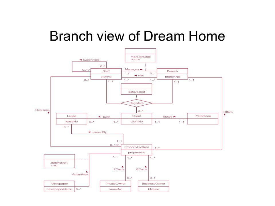 Branch view of Dream Home