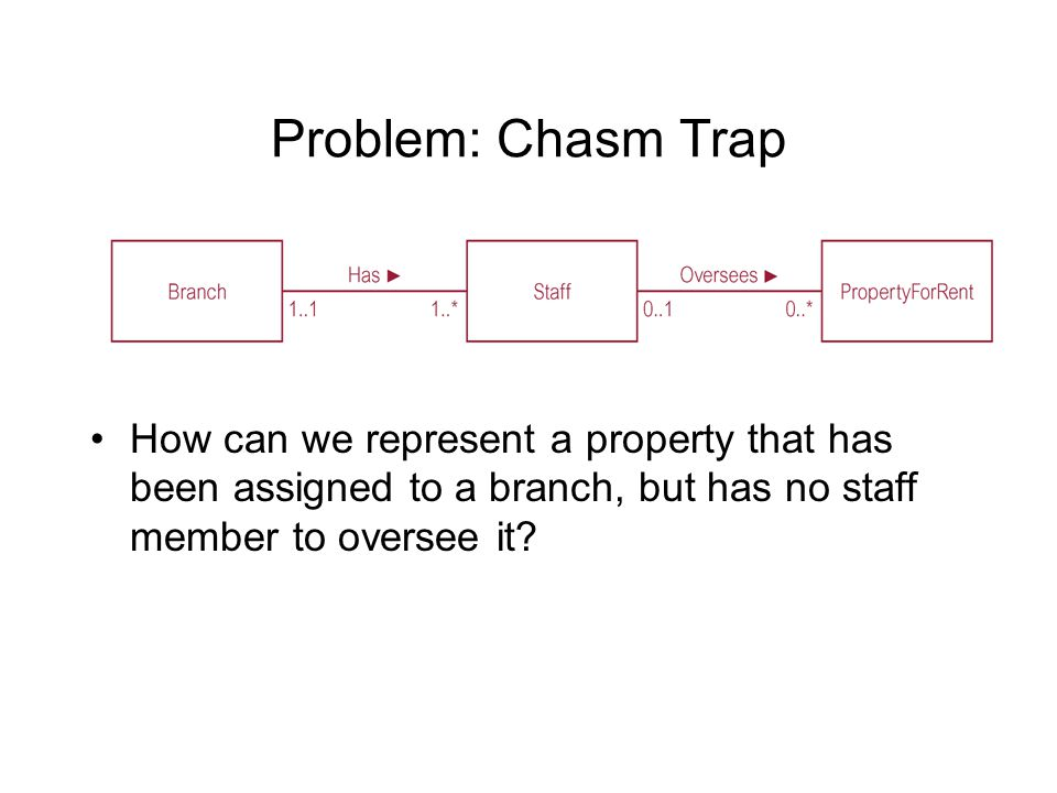 Problem: Chasm Trap How can we represent a property that has been assigned to a branch, but has no staff member to oversee it