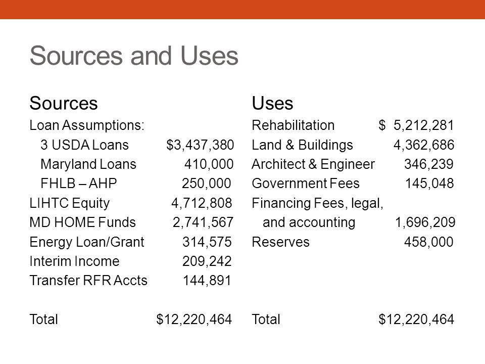 Sources and Uses Sources Loan Assumptions: 3 USDA Loans $3,437,380 Maryland Loans 410,000 FHLB – AHP 250,000 LIHTC Equity 4,712,808 MD HOME Funds 2,741,567 Energy Loan/Grant 314,575 Interim Income 209,242 Transfer RFR Accts 144,891 Total $12,220,464 Uses Rehabilitation $ 5,212,281 Land & Buildings 4,362,686 Architect & Engineer 346,239 Government Fees 145,048 Financing Fees, legal, and accounting 1,696,209 Reserves 458,000 Total $12,220,464