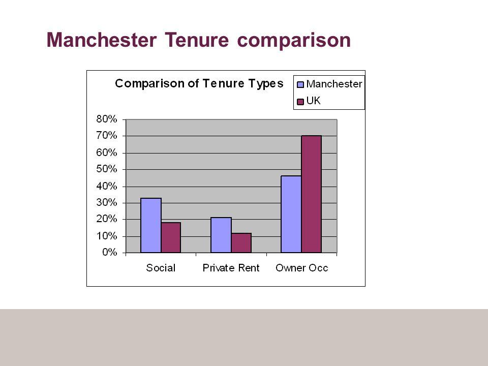 Manchester Tenure comparison