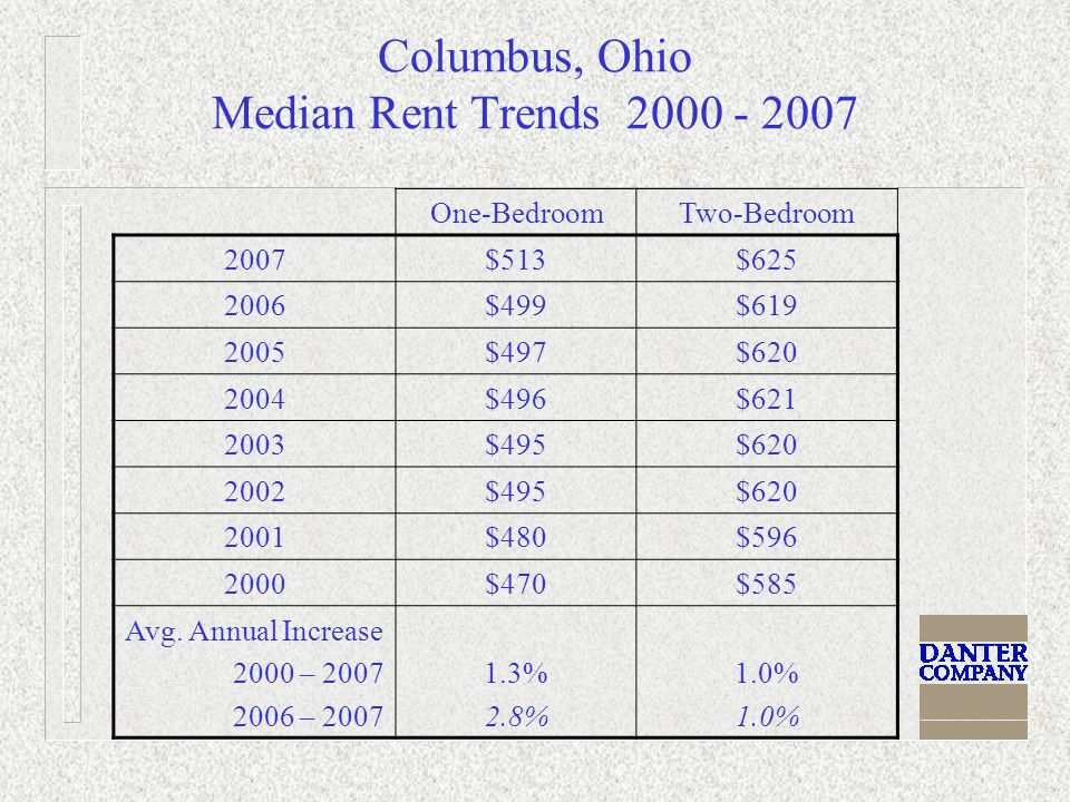 Columbus, Ohio Median Rent Trends 2000 - 2007 One-BedroomTwo-Bedroom 2007$513$625 2006$499$619 2005$497$620 2004$496$621 2003$495$620 2002$495$620 2001$480$596 2000$470$585 Avg.