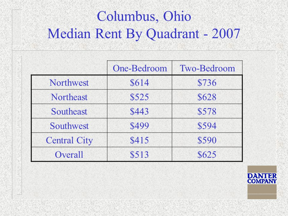Columbus, Ohio Median Rent By Quadrant - 2007 One-BedroomTwo-Bedroom Northwest$614$736 Northeast$525$628 Southeast$443$578 Southwest$499$594 Central City$415$590 Overall$513$625