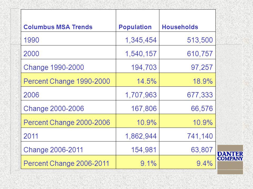 Columbus MSA TrendsPopulationHouseholds 19901,345,454513,500 20001,540,157610,757 Change 1990-2000194,70397,257 Percent Change 1990-200014.5%18.9% 20061,707,963677,333 Change 2000-2006167,80666,576 Percent Change 2000-200610.9% 20111,862,944741,140 Change 2006-2011154,98163,807 Percent Change 2006-20119.1%9.4%