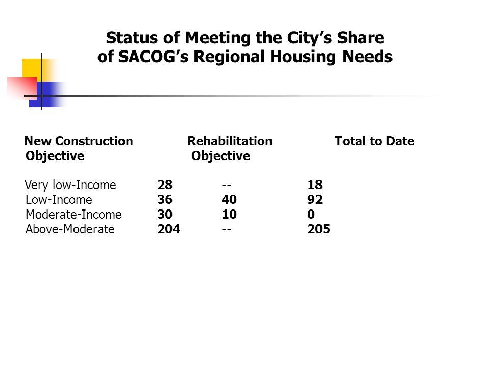  Housing Rehabilitation Program