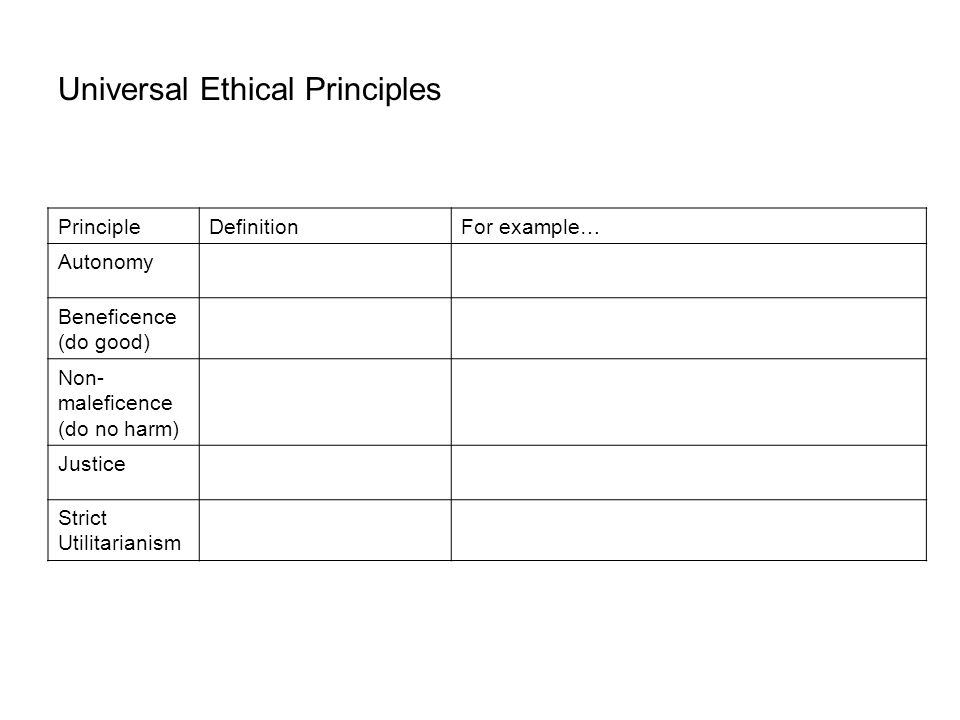 PrincipleDefinitionFor example… Autonomy Beneficence (do good) Non- maleficence (do no harm) Justice Strict Utilitarianism Universal Ethical Principles