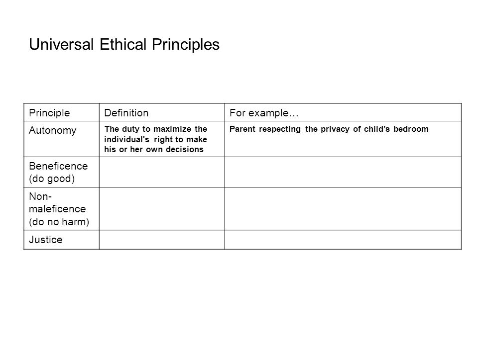 Universal Ethical Principles PrincipleDefinitionFor example… Autonomy The duty to maximize the individual s right to make his or her own decisions Parent respecting the privacy of child's bedroom Beneficence (do good) The duty to do good both for the individual and for all Parent helping child with homework Non- maleficence (do no harm) Justice