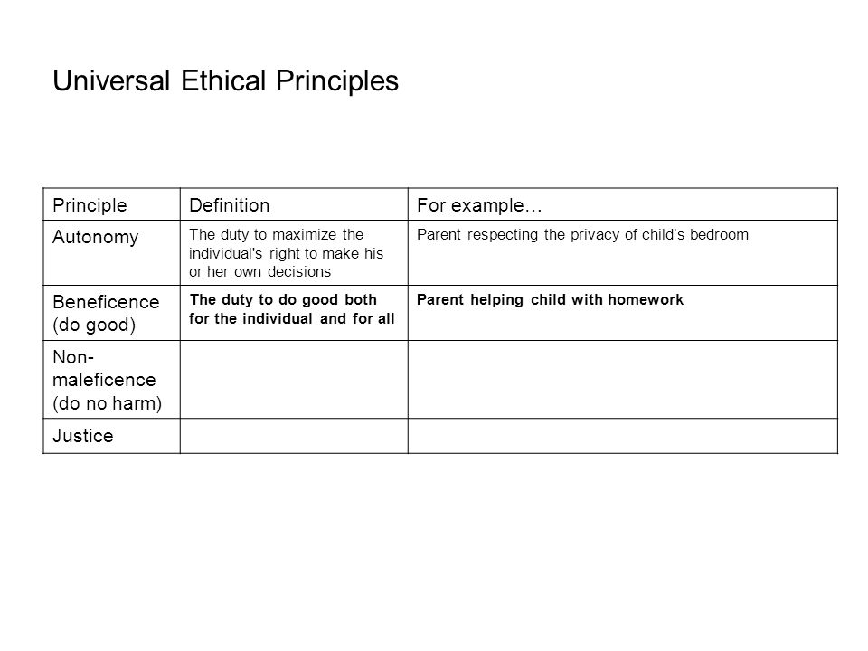 Universal Ethical Principles PrincipleDefinitionFor example… Autonomy The duty to maximize the individual s right to make his or her own decisions Parent respecting the privacy of child's bedroom Beneficence (do good) The duty to do good both for the individual and for all Parent helping child with homework Non- maleficence (do no harm) The duty to cause no harm, both for the individual and for all Parent refraining from belittling a child out of anger Justice