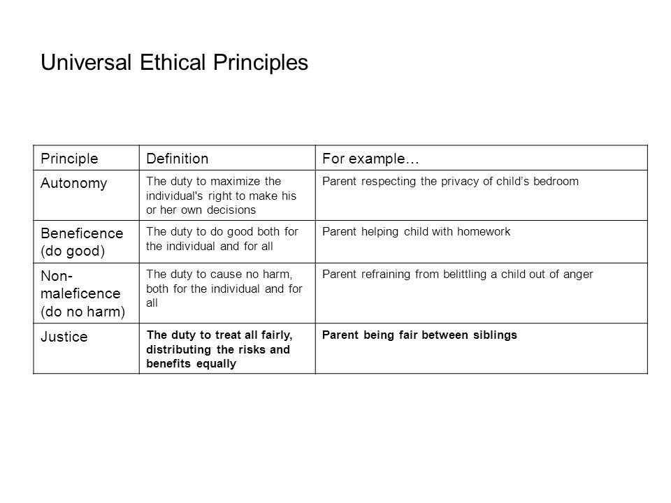 Universal Ethical Principles PrincipleDefinitionFor example… Autonomy The duty to maximize the individual s right to make his or her own decisions Parent respecting the privacy of child's bedroom Beneficence (do good) The duty to do good both for the individual and for all Parent helping child with homework Non- maleficence (do no harm) The duty to cause no harm, both for the individual and for all Parent refraining from belittling a child out of anger Justice The duty to treat all fairly, distributing the risks and benefits equally Parent being fair between siblings