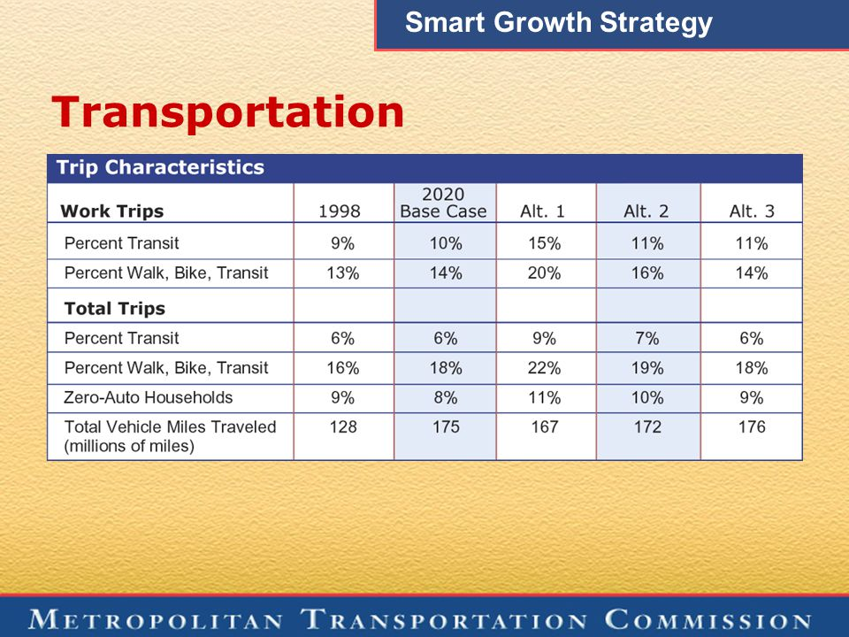 Transportation Smart Growth Strategy