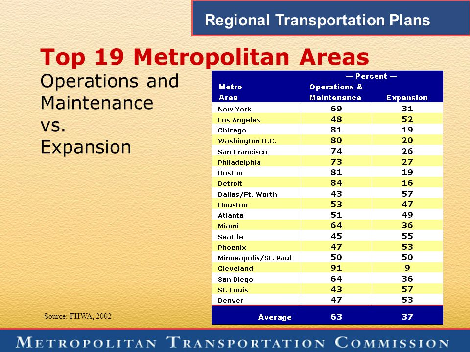 Top 19 Metropolitan Areas Operations and Maintenance vs.