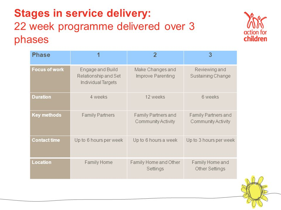 Stages in service delivery: 22 week programme delivered over 3 phases Phase123 Focus of work Engage and Build Relationship and Set Individual Targets Make Changes and Improve Parenting Reviewing and Sustaining Change Duration4 weeks 12 weeks6 weeks Key methodsFamily Partners Family Partners and Community Activity Contact time Up to 6 hours per weekUp to 6 hours a week Up to 3 hours per week LocationFamily HomeFamily Home and Other Settings