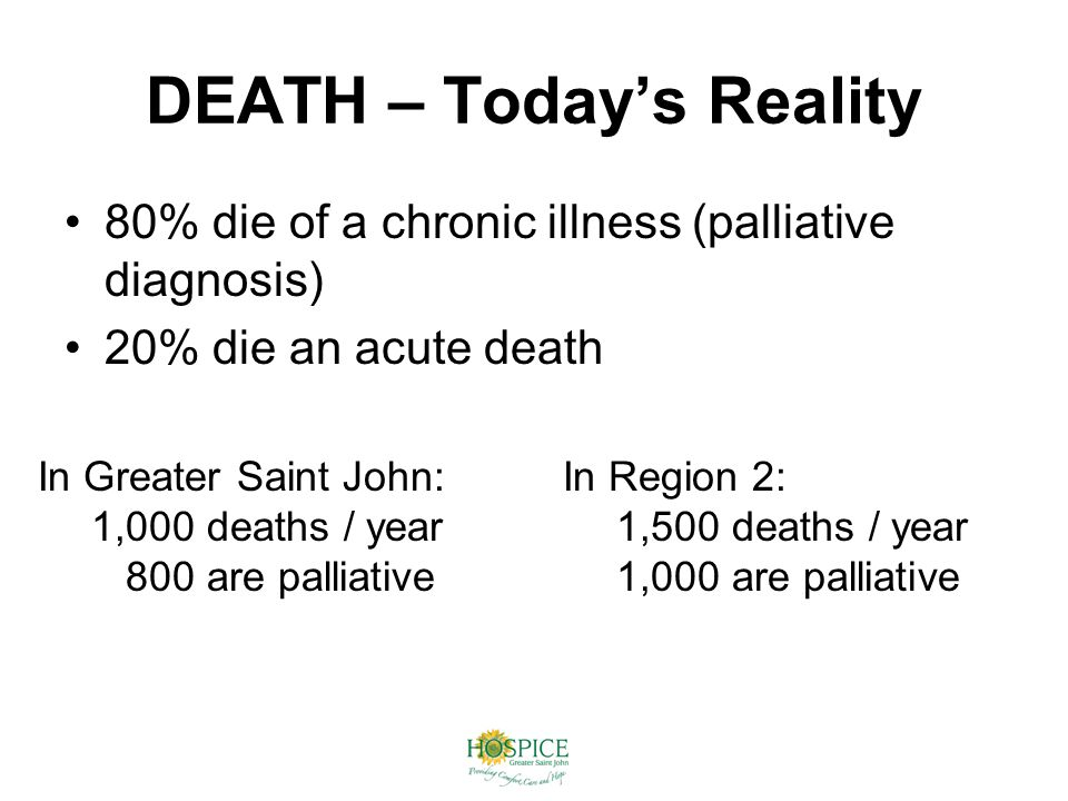 DEATH – Today's Reality 80% die of a chronic illness (palliative diagnosis) 20% die an acute death In Greater Saint John: 1,000 deaths / year 800 are palliative In Region 2: 1,500 deaths / year 1,000 are palliative