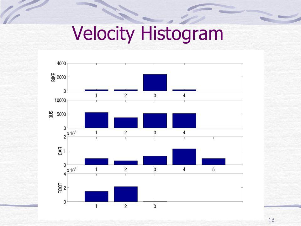 16 Velocity Histogram