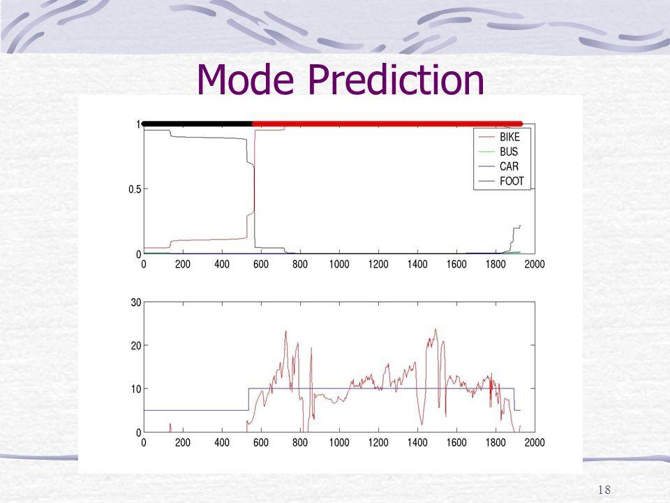 18 Mode Prediction