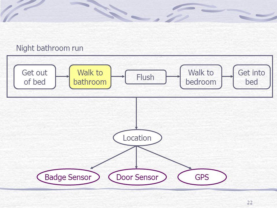 22 Badge SensorDoor SensorGPS Location Get out of bed Walk to bathroom Flush Walk to bedroom Get into bed Night bathroom run Get out of bed Walk to bathroom