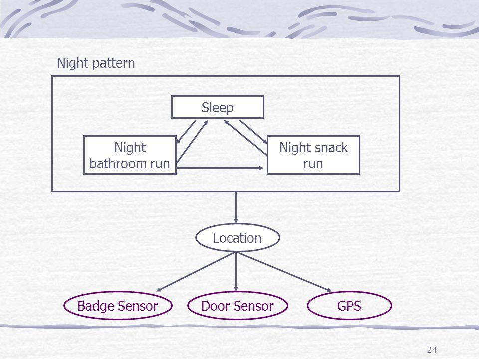 24 Badge SensorDoor SensorGPS Location Night bathroom run Night pattern Night snack run Sleep