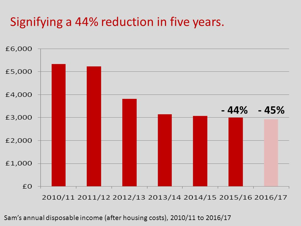 Sam's annual disposable income (after housing costs), 2010/11 to 2016/17 Signifying a 44% reduction in five years. - 44%- 45%