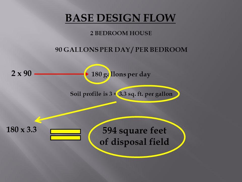 BASE DESIGN FLOW 2 BEDROOM HOUSE 90 GALLONS PER DAY / PER BEDROOM 180 gallons per day Soil profile is 3 = 3.3 sq. ft. per gallon 2 x 90 180 x 3.3 594