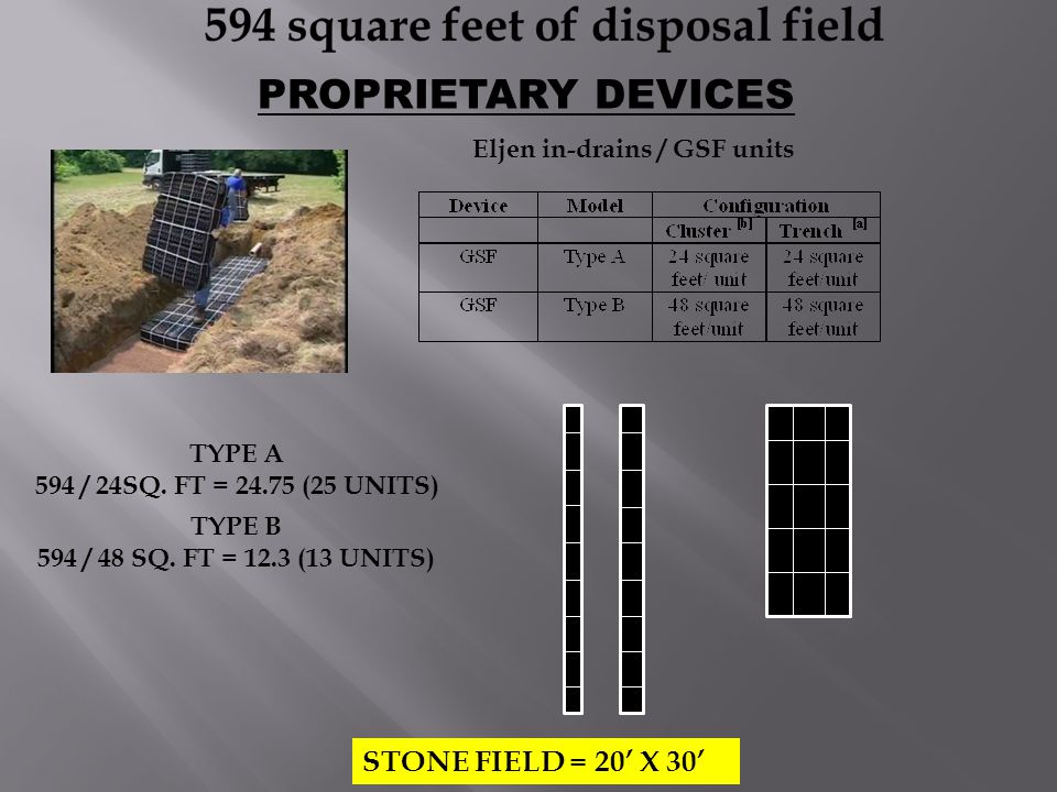 PROPRIETARY DEVICES STONE FIELD = 20' X 30' TYPE A 594 / 24SQ. FT = 24.75 (25 UNITS) TYPE B 594 / 48 SQ. FT = 12.3 (13 UNITS) Eljen in-drains / GSF un