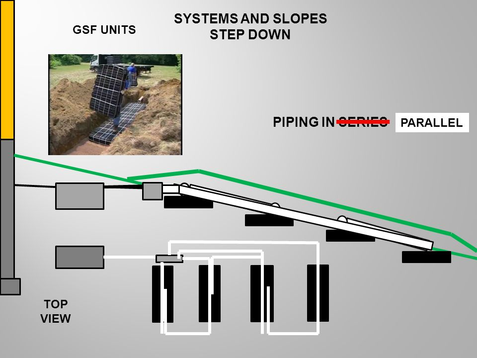 SYSTEMS AND SLOPES STEP DOWN GSF UNITS TOP VIEW PIPING IN SERIES PARALLEL