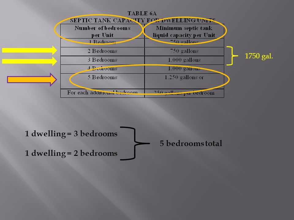 1 dwelling = 3 bedrooms 1 dwelling = 2 bedrooms 5 bedrooms total 1750 gal.