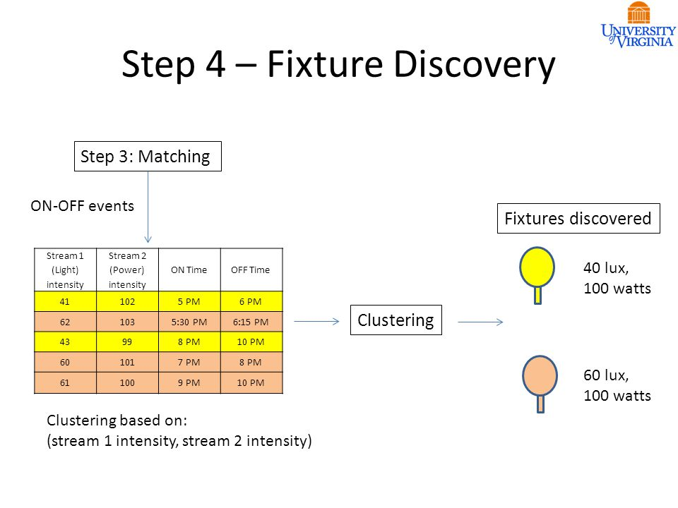 Step 4 – Fixture Discovery Stream 1 (Light) intensity Stream 2 (Power) intensity ON TimeOFF Time 411025 PM6 PM 621035:30 PM6:15 PM 43998 PM10 PM 601017 PM8 PM 611009 PM10 PM Step 3: Matching ON-OFF events Clustering Clustering based on: (stream 1 intensity, stream 2 intensity) 40 lux, 100 watts 60 lux, 100 watts Fixtures discovered