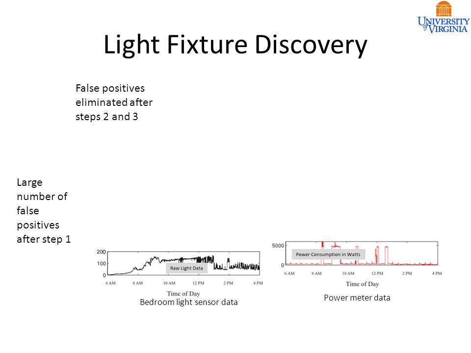 Light Fixture Discovery Bedroom light sensor data Bedroom light fixture ON- OFF events Power meter data Large number of false positives after step 1 False positives eliminated after steps 2 and 3
