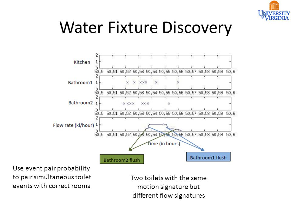 Water Fixture Discovery Two toilets with the same motion signature but different flow signatures Use event pair probability to pair simultaneous toilet events with correct rooms