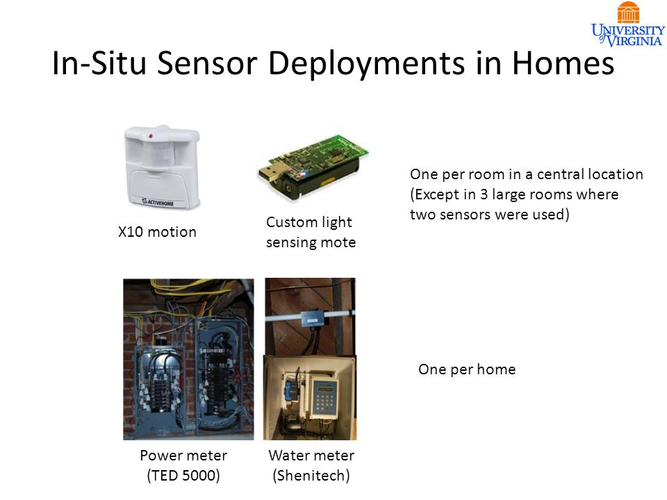 In-Situ Sensor Deployments in Homes Power meter (TED 5000) Water meter (Shenitech) X10 motion Custom light sensing mote One per room in a central location (Except in 3 large rooms where two sensors were used) One per home