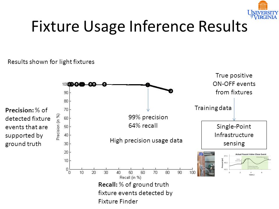 Fixture Usage Inference Results Recall: % of ground truth fixture events detected by Fixture Finder Precision: % of detected fixture events that are s