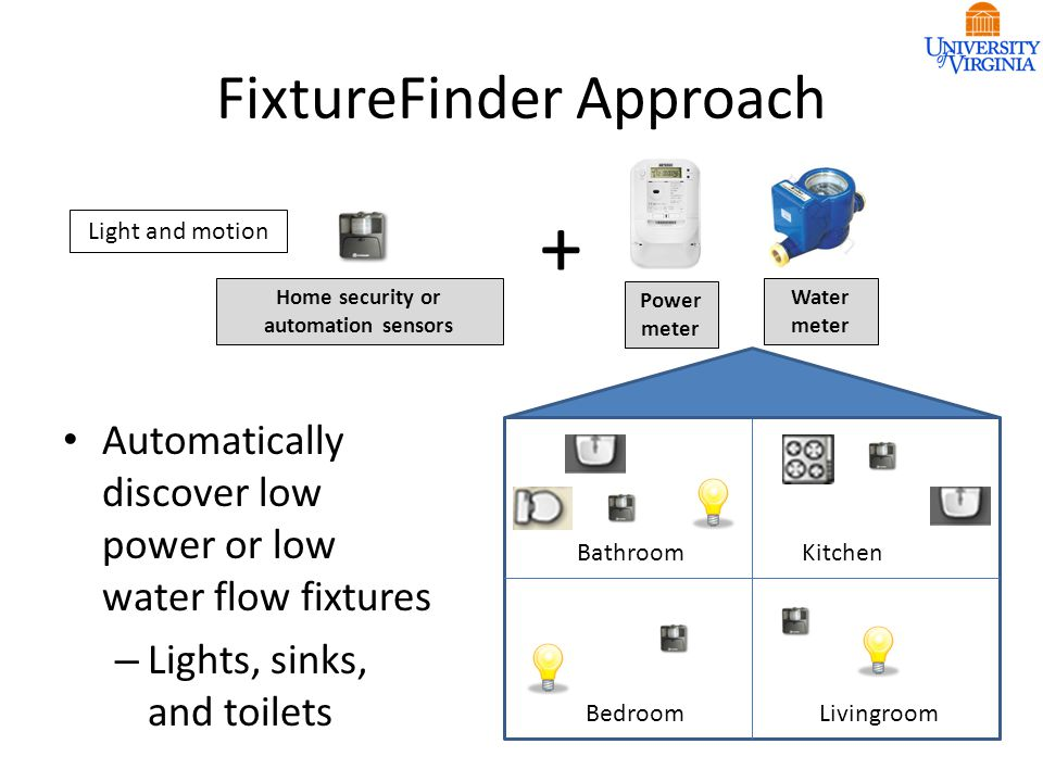 FixtureFinder Approach Power meter Water meter Home security or automation sensors + Automatically discover low power or low water flow fixtures – Lights, sinks, and toilets BathroomKitchen BedroomLivingroom Light and motion