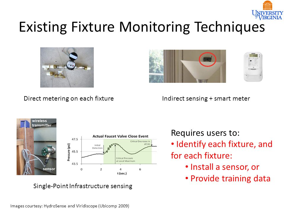Existing Fixture Monitoring Techniques Direct metering on each fixtureIndirect sensing + smart meter Single-Point Infrastructure sensing Images courtesy: HydroSense and Viridiscope (Ubicomp 2009) Requires users to: Identify each fixture, and for each fixture: Install a sensor, or Provide training data