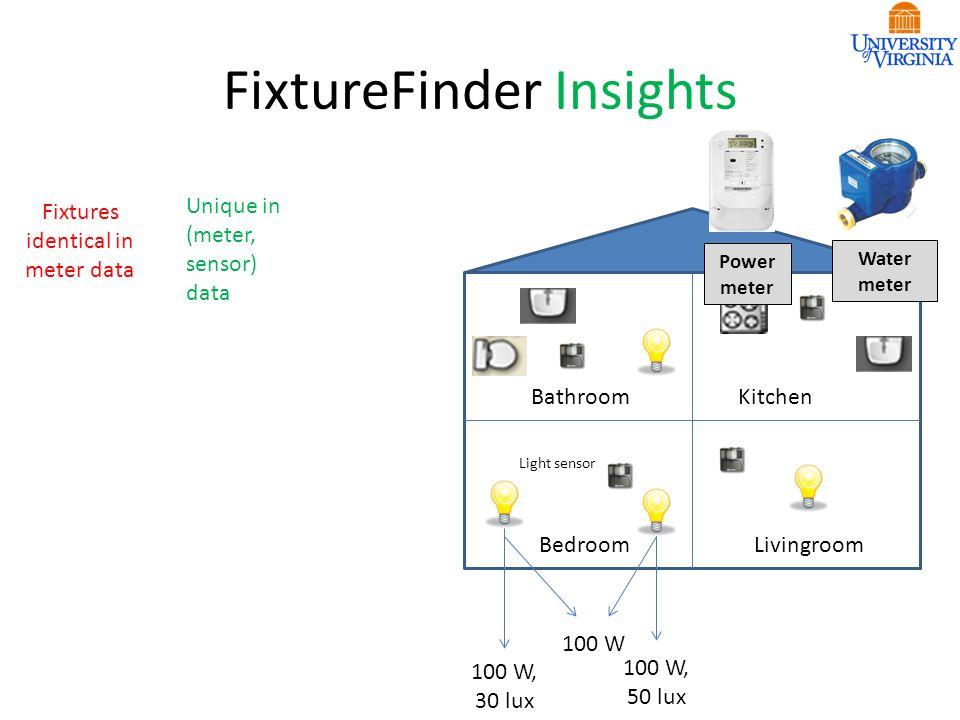 FixtureFinder Insights BathroomKitchen BedroomLivingroom Fixtures identical in meter data Unique in (meter, sensor) data 100 W 100 W, 30 lux 100 W, 50 lux Light sensor Power meter Water meter