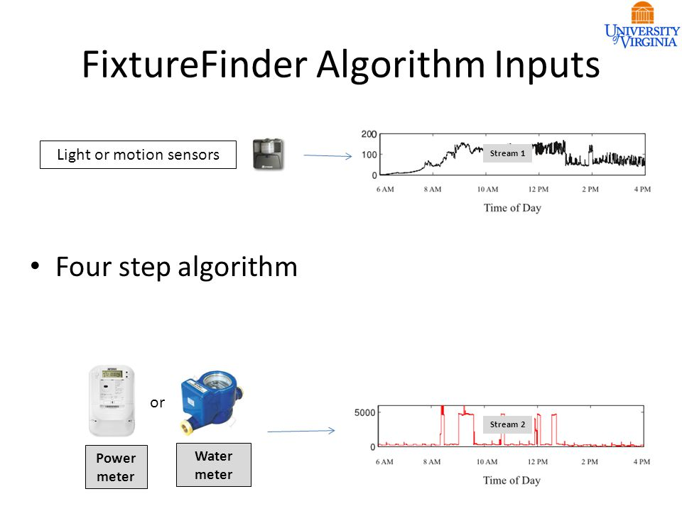 FixtureFinder Algorithm Inputs Stream 1 Stream 2 Power meter Water meter Light or motion sensors or Four step algorithm