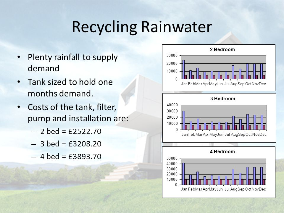 Recycling Rainwater Plenty rainfall to supply demand Tank sized to hold one months demand.