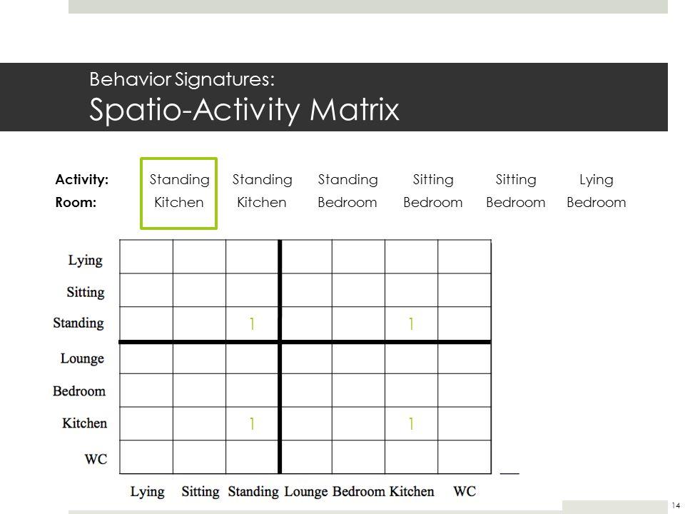 Behavior Signatures: Spatio-Activity Matrix 11 11 Activity: Standing Sitting Lying Room: Kitchen Bedroom 14