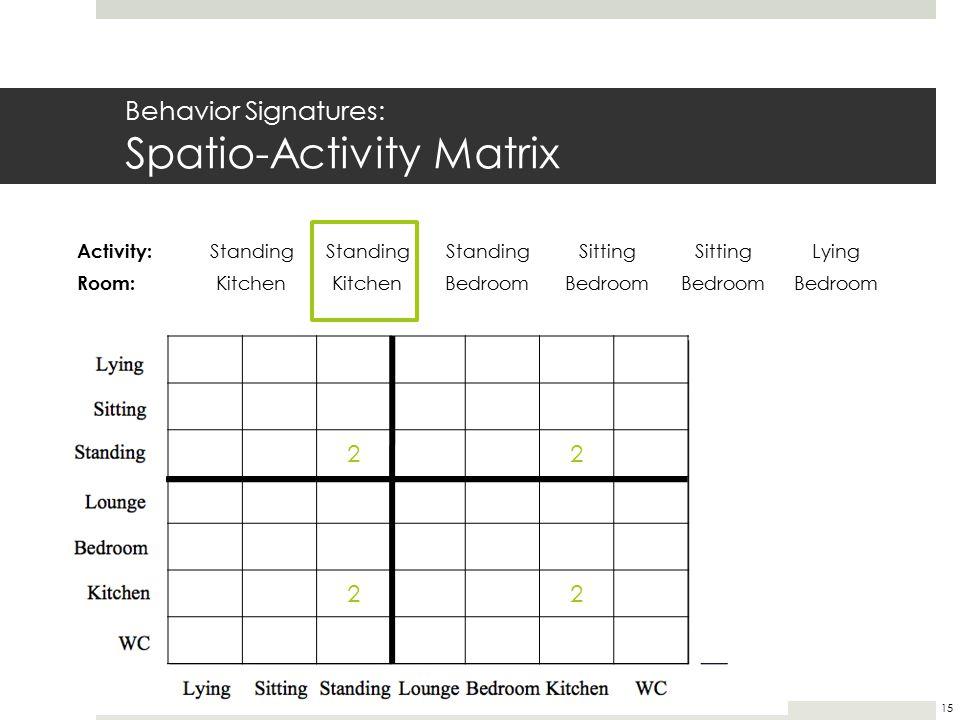 Behavior Signatures: Spatio-Activity Matrix 22 22 Activity: Standing Sitting Lying Room: Kitchen Bedroom 15