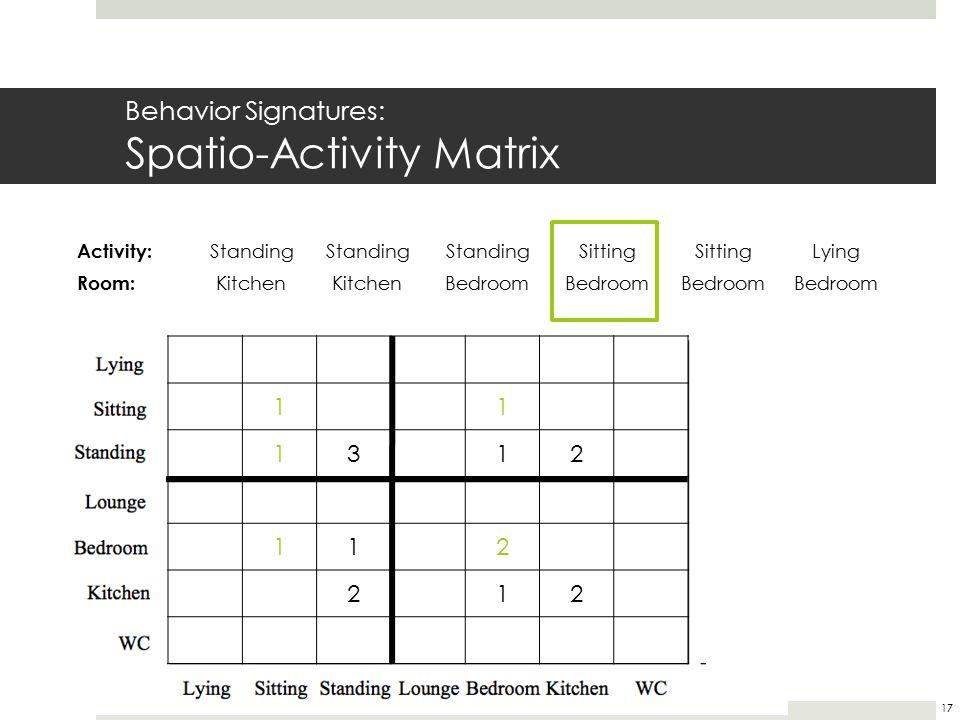 Behavior Signatures: Spatio-Activity Matrix 11 1312 112 212 Activity: Standing Sitting Lying Room: Kitchen Bedroom 17