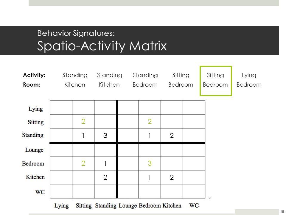Behavior Signatures: Spatio-Activity Matrix 22 1312 213 212 Activity: Standing Sitting Lying Room: Kitchen Bedroom 18