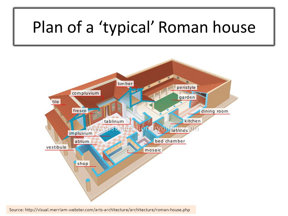 Plan of a 'typical' Roman house Source: http://visual.merriam-webster.com/arts-architecture/architecture/roman-house.php