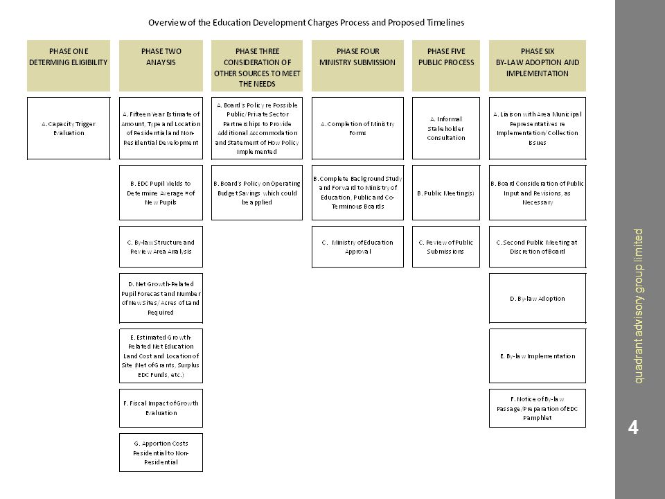 EDC By-Law Structure 1.