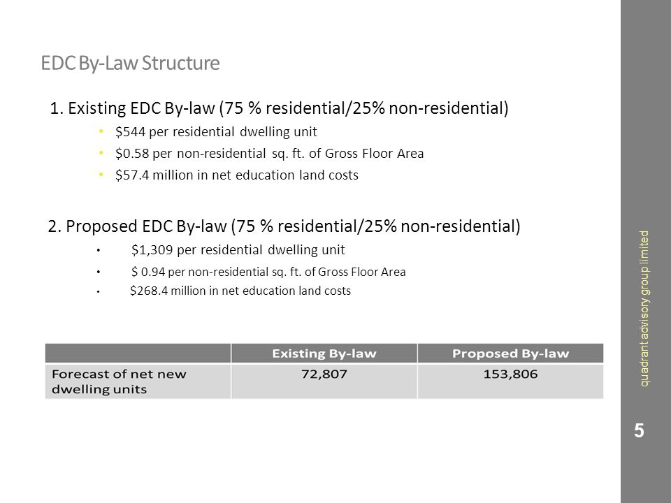 EDC By-Law Structure 1. Existing EDC By-law (75 % residential/25% non-residential) $544 per residential dwelling unit $0.58 per non-residential sq. ft