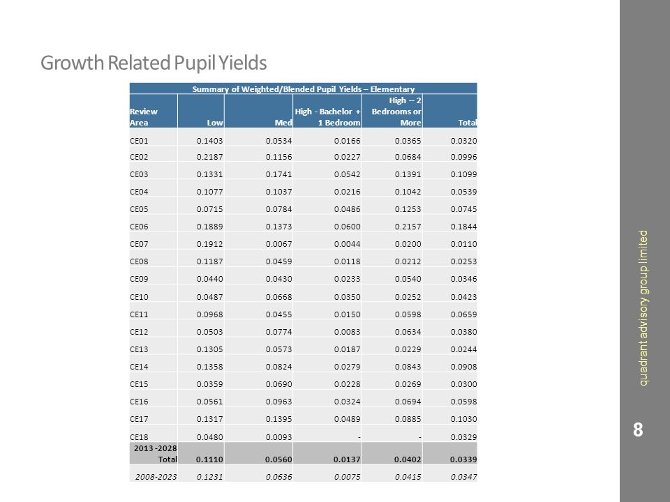 Growth Related Pupil Yields Summary of Weighted/Blended Pupil Yields -- Secondary Review AreaLowMed High - Bachelor + 1 Bedroom High -- 2 Bedrooms or MoreTotal CS01 0.1165 0.0718 0.0144 0.0458 0.0390 CS02 0.0386 0.0160 0.0028 0.0100 0.0081 CS03 0.0410 0.0470 0.0161 0.0257 0.0238 CS04 0.0801 0.0878 0.0462 0.0334 0.0517 2013-2028 Total 0.0599 0.0382 0.0085 0.0218 0.0194 2008-20230.05860.02900.00320.02180.0169 quadrant advisory group limited 9