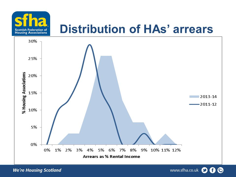 Distribution of HAs' arrears