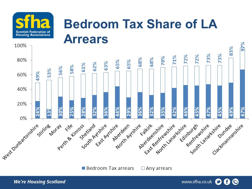 Bedroom Tax Share of LA Arrears