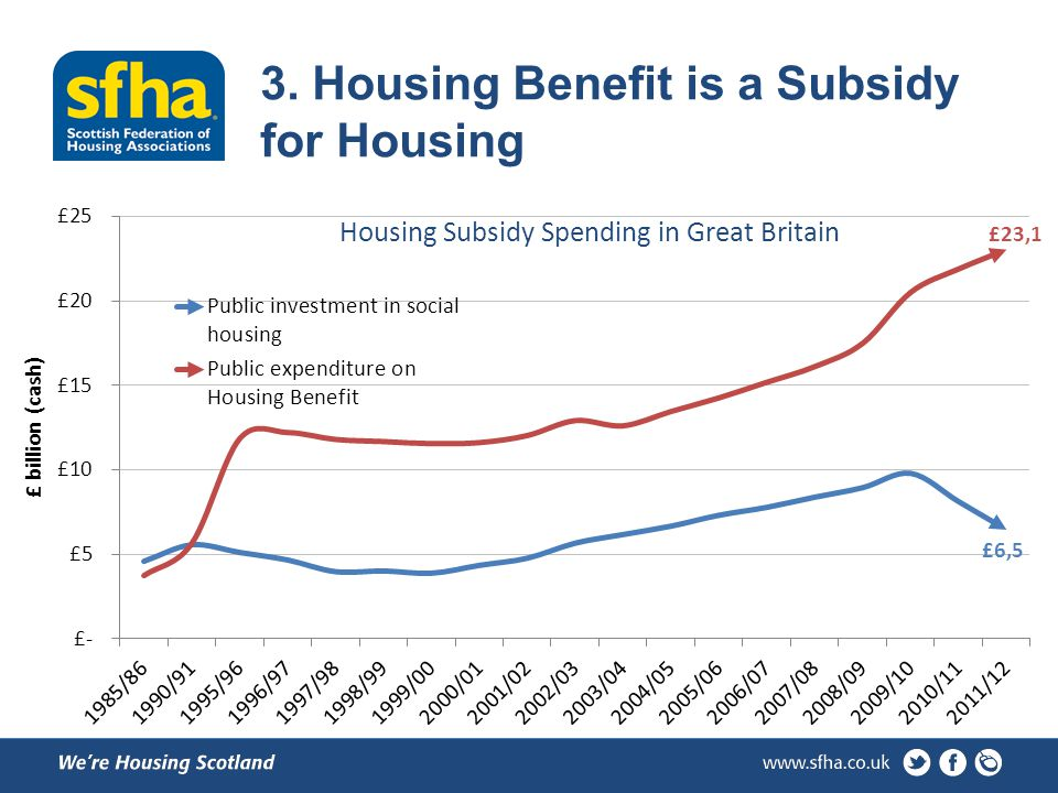 3. Housing Benefit is a Subsidy for Housing
