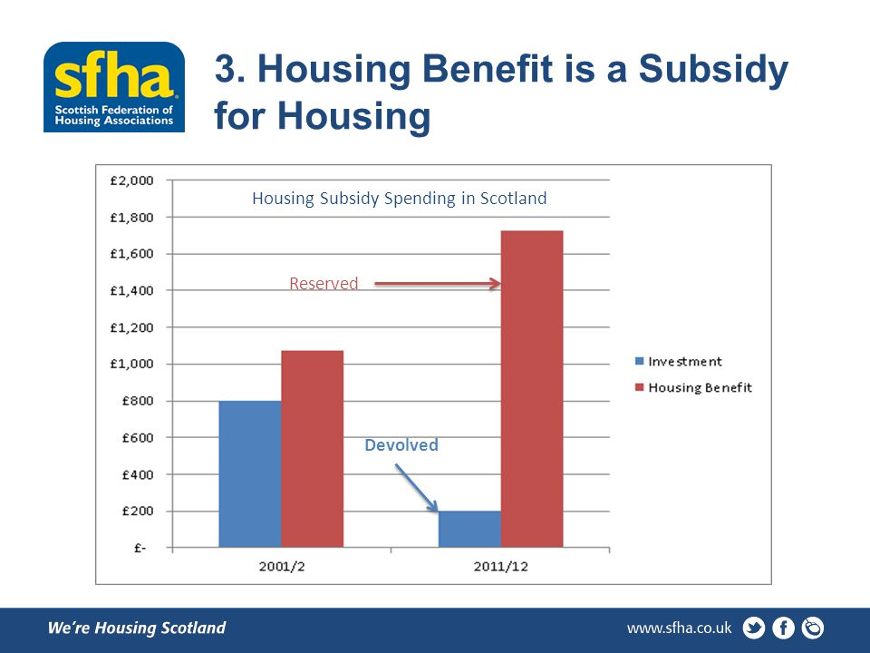 Housing Subsidy Spending in Scotland Devolved Reserved