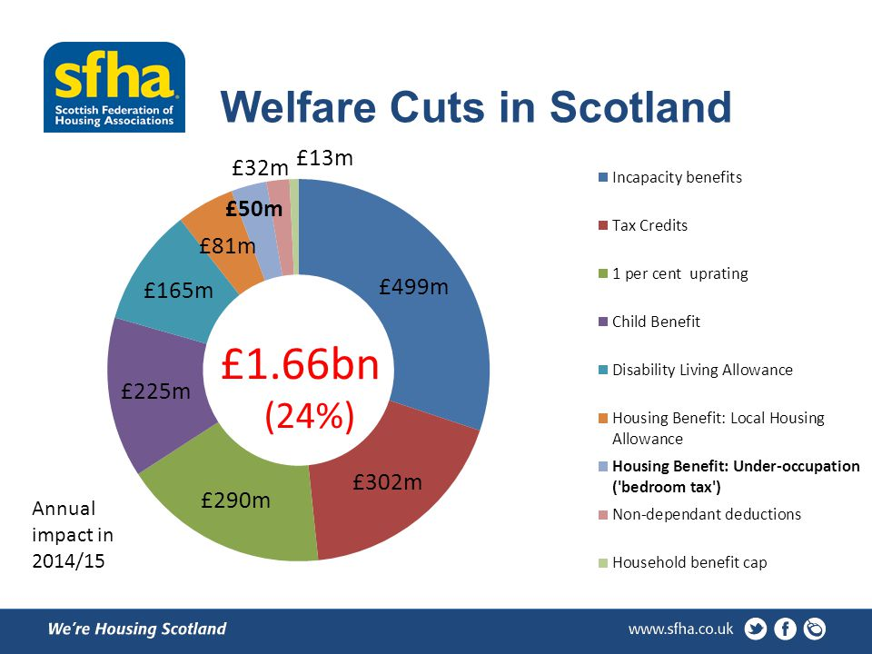 Welfare Cuts in Scotland £1.66bn (24%) Annual impact in 2014/15